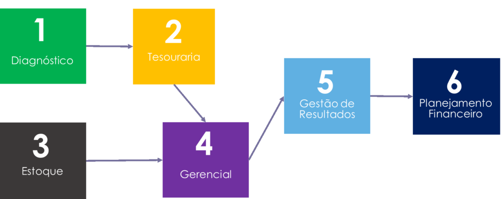 consultoria financeira custos
